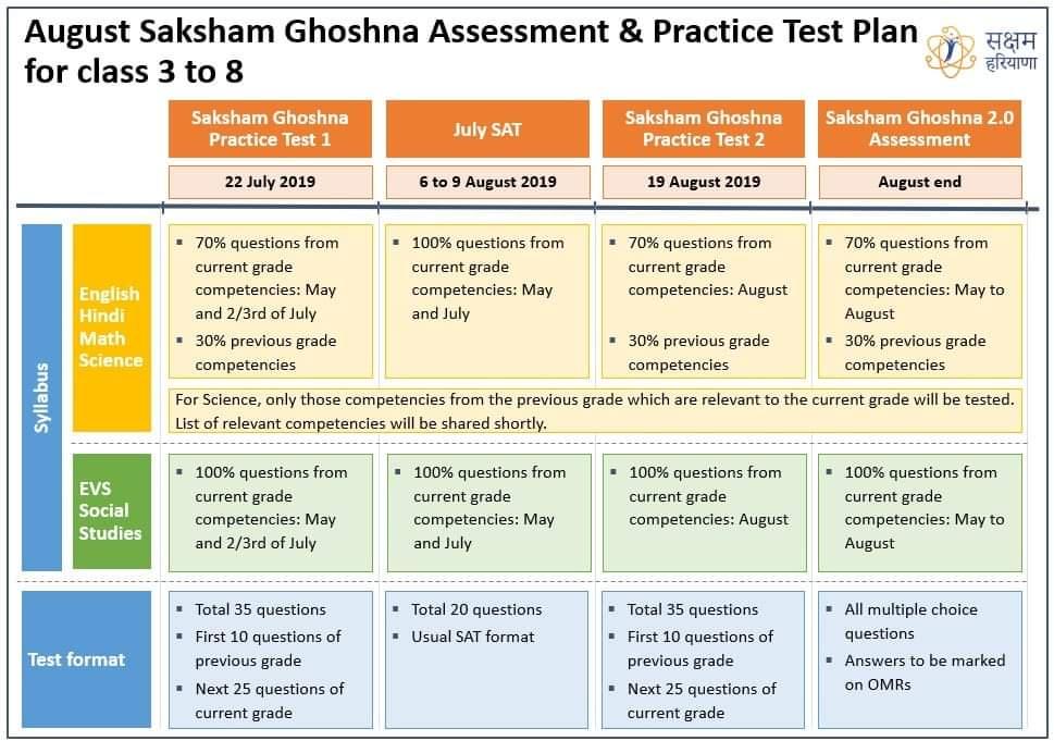 Saksham Plus Question Paper (3rd 4th 5th 6th 7th 8th) 2019